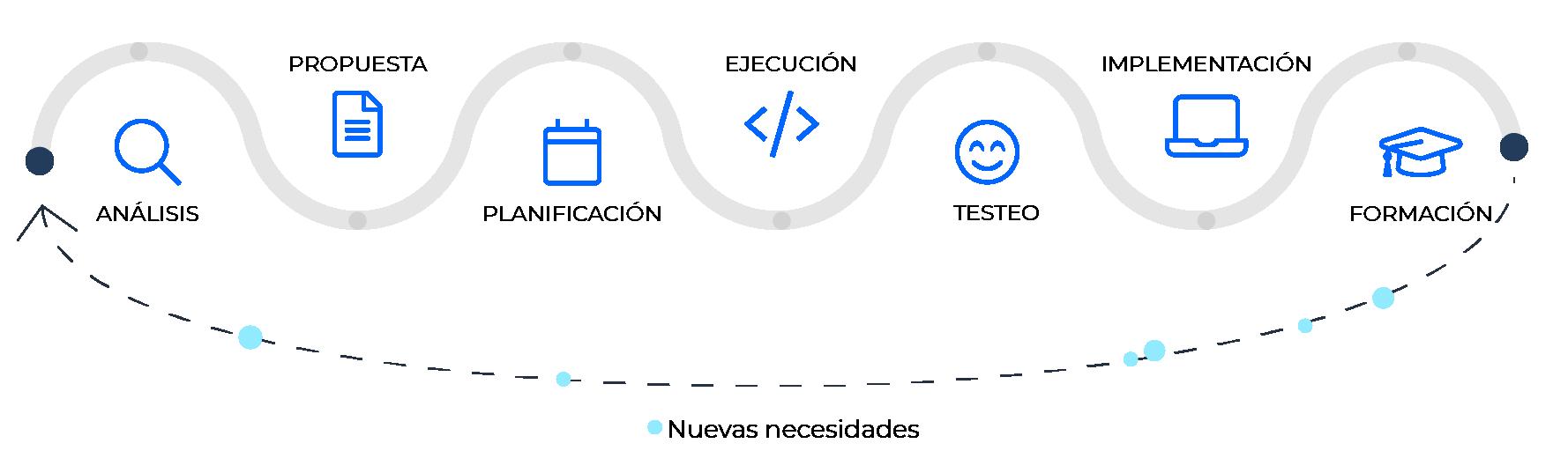 Fases de desarrollo de software a medida