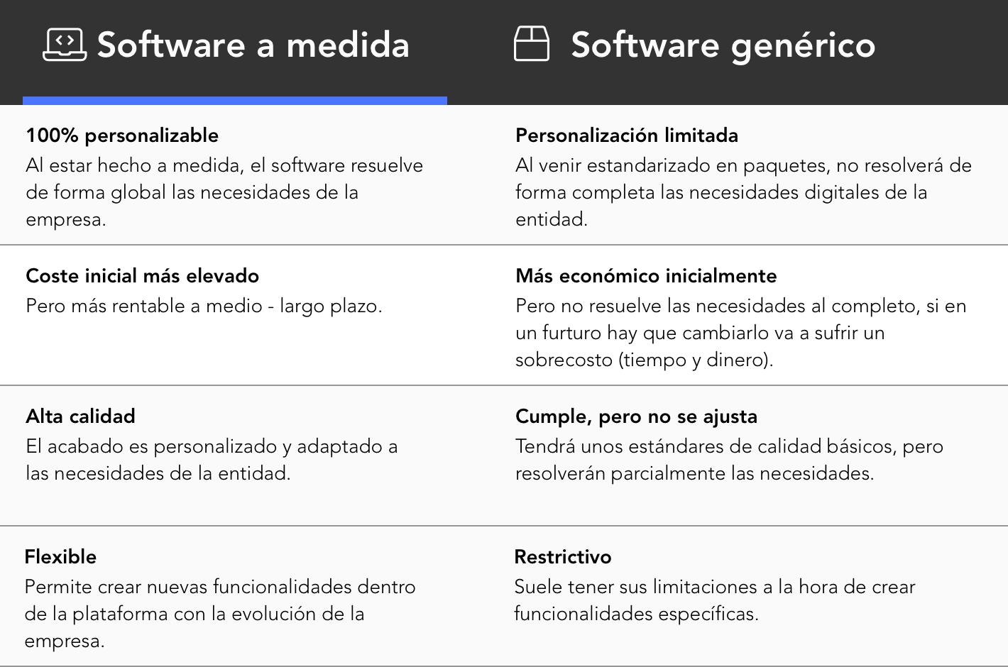 tabla gráfica de diferencias entre software generico y software a medida
